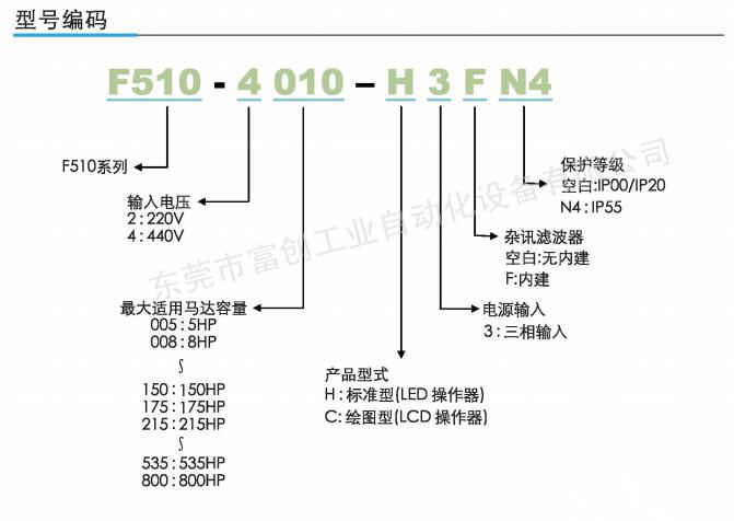 东元变频器f510型号解释