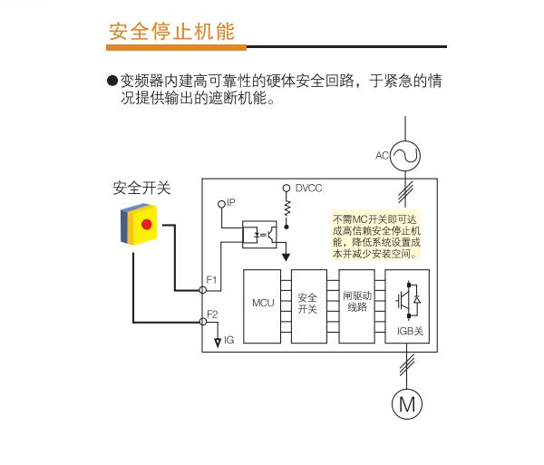 东元变频器a510具有安全停止机能